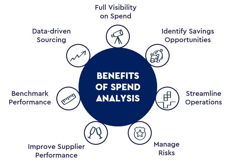 Hvorfor er det vigtigt at have fokus på spend-analysen?